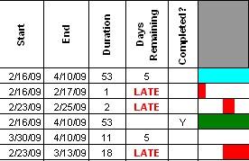 gantt chart data entry screenshot