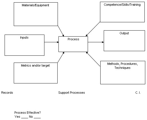 the process model : turtle diagram - findchart.co
