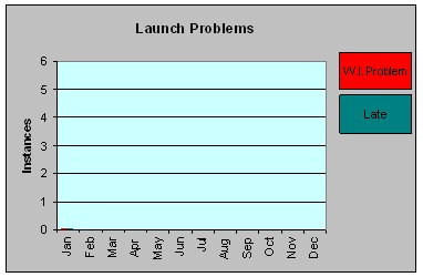 graph of launch issues