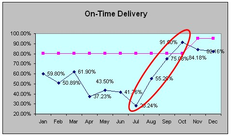 process data on time delivery