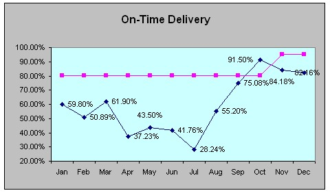 on time delivery chart