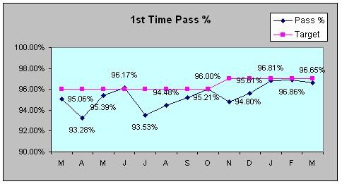 first time pass chart