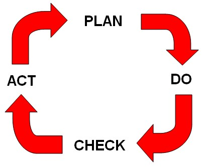 The Deming Cycle (PDSA or PDCA)