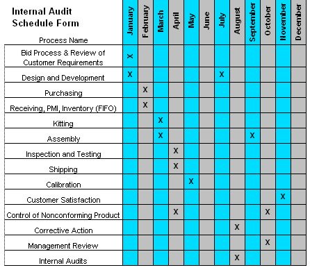 completed audit schedule