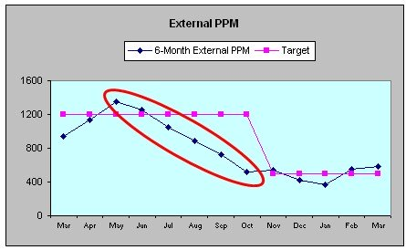 process data external parts per million