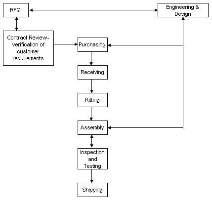 high level process flow diagram