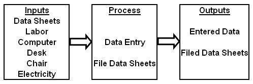 simple input-process-output process flow